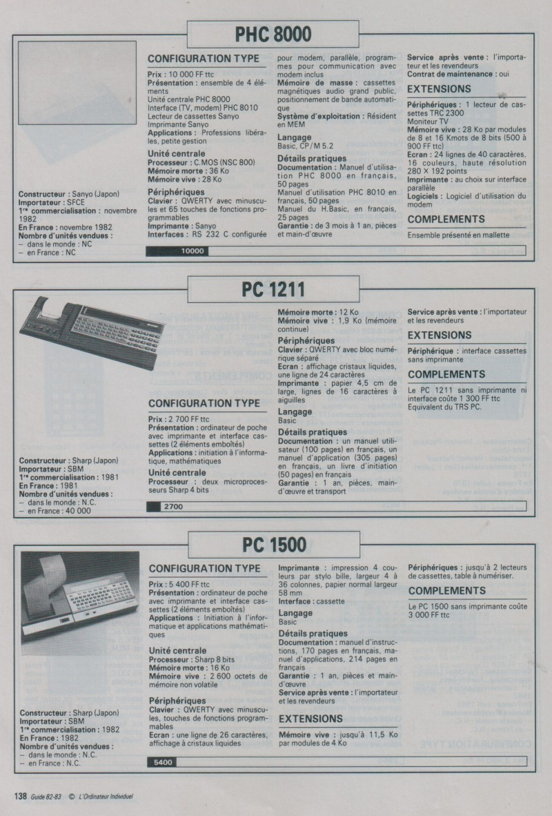 Guide de l'Ordinateur Individuel 1982 1983